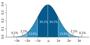 Standard_deviation_diagram.svg
